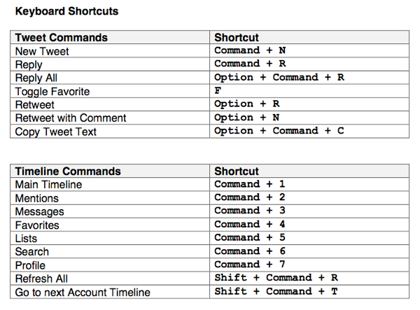 Osfoora Keyboard Shortcuts